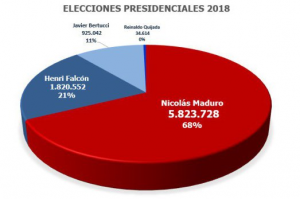 Venezuela élections mai 2018